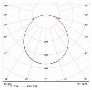 Кривая силы света iBig