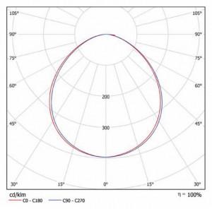 Кривая силы света iSmall