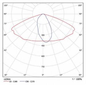 Кривая силы света iStreet XL