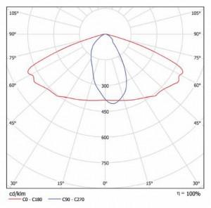 Кривая силы света iStreet-XL
