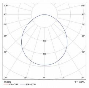 Кривая силы света iLong-S-St