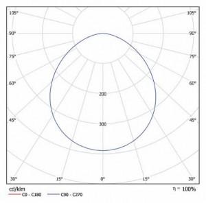 Кривая сила света iLong-l