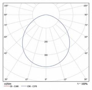 Кривая силы света iLong-S