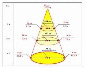 Светодиодный светильник ТИС-17-РДМ 10000