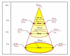 Светодиодный светильник ТИС-17-РДМ 4500