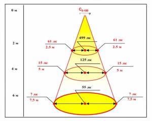 Светодиодный светильник ТИС-17-РДМ 5000