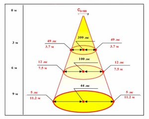 Светодиодный светильник ТИС-17-РДМ 9000