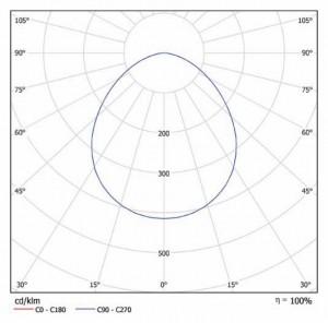 Кривая силы света iProm x2