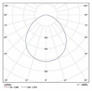 Кривая силы света iProm