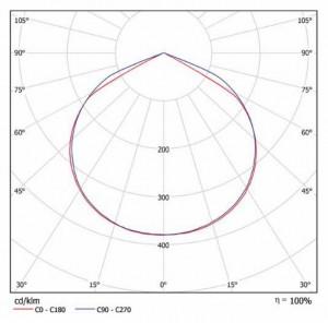 Кривая сила света Compact