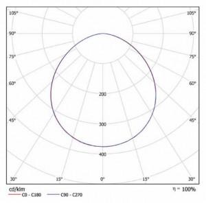 Кривая сила света iLittle