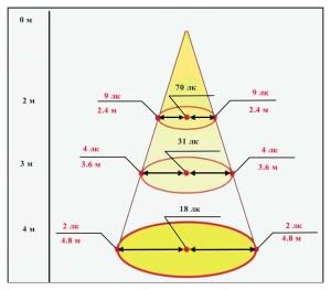 Световой конический пучок ТИС-1-М-БП