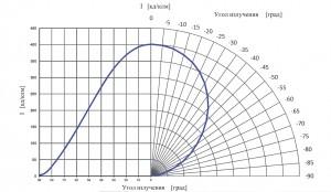 Кривые силы света ТИС-1-М-БП