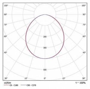 Кривая силы света iDom Smart