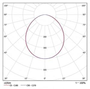 кривая силы света iDom