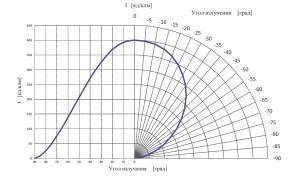 Кривые силы света ТИС-15М2