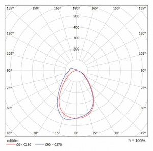 Кривая сила света ТИС-В-30-Б