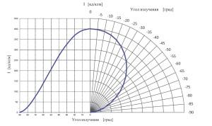 Кривые силы света ТИС-15М1