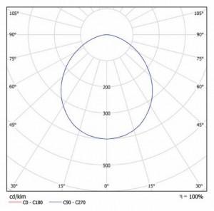 Кривая силы света iStrong x6