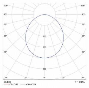 Кривая силы света iStrong x5