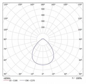 Кривая силы света ТИС-37