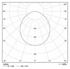 Кривая силы света iStrong x4-u