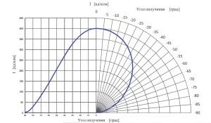 Кривые силы света ТИС-10-М1-БП