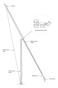 Опоры граненые конические складывающиеся (ОГКС)